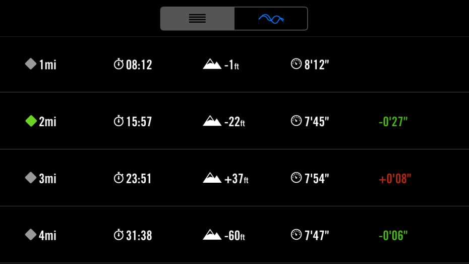 minutes for each mile